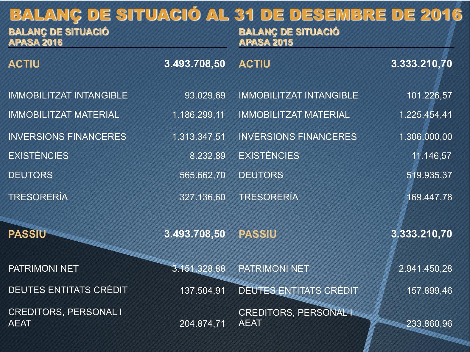 BALANÇ DE SITUACIÓ A 31/12/2014