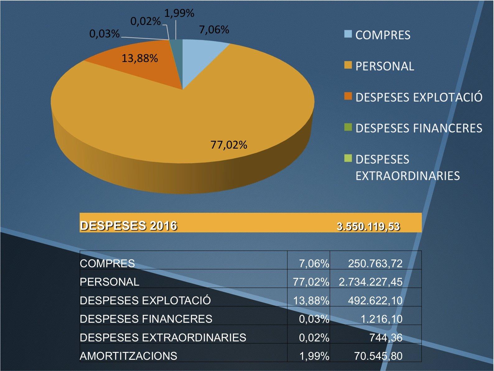 DESPESES 2014