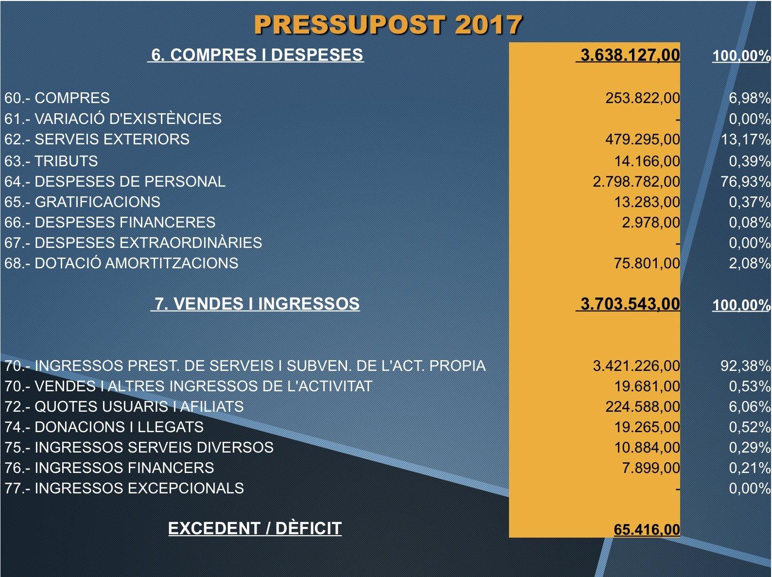 Pressupost 2105